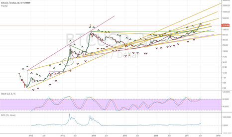 BTCUSD: Look For