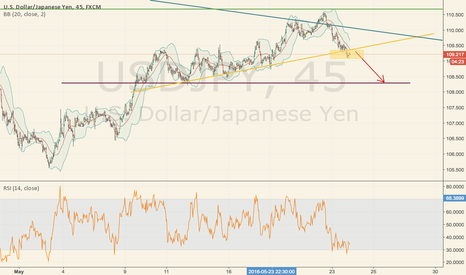 USDJPY: DO YOU WANT TO GO DOWN MORE, USDJPY??!!