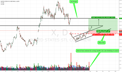 X: X, uptrend. reversal and breakout