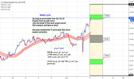 USDJPY: USDJPY Weekly cycle Update