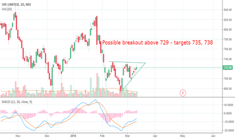 UPL: Acending triangle pattern in UPL