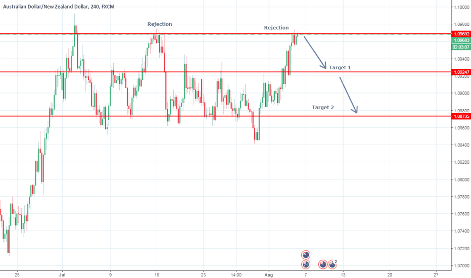 AUDNZD: AUDNZD Short - Good oppertunity