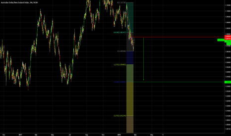 AUDNZD: AUDNZD Short Idea - Looks like a Wave 3 down could begin soon.