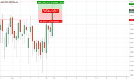 ASIANPAINT: Asian Paints - Broken Resistance - Long Position
