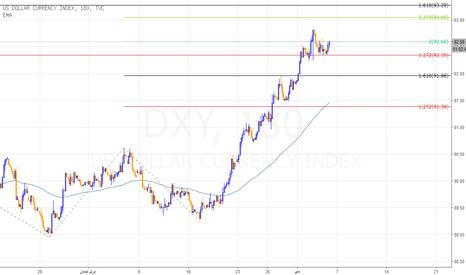 DXY: مؤشر الدولار ينتظر الدعم من بيانات التوظيف استعدادا للإنطلاق