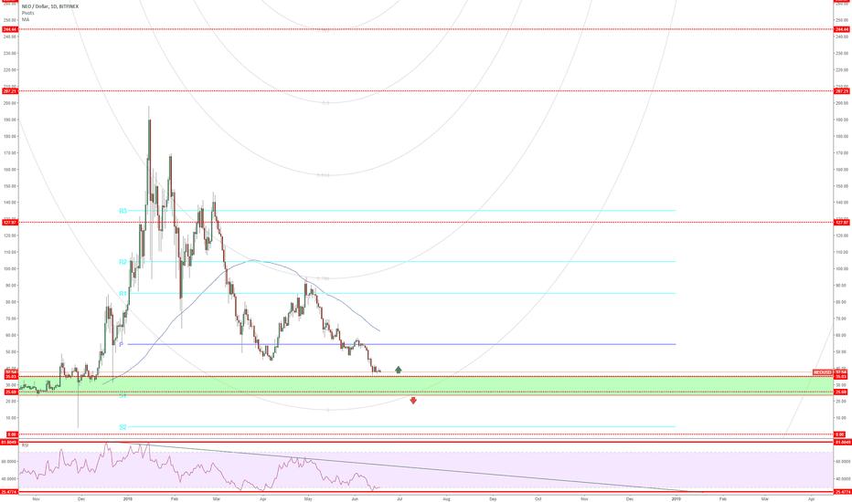 NEOUSD: NEO/USD in demand zone