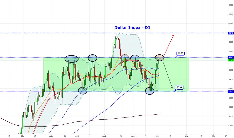 DXY: Est ce le moment de vendre le Dollar ?