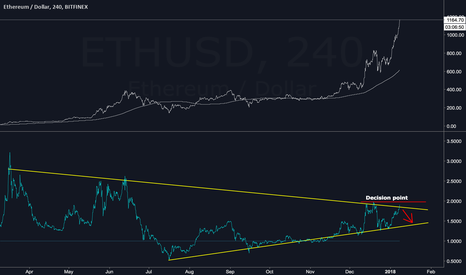 ETHUSD: ETHUSD - proceed with caution