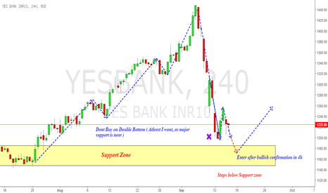 YESBANK: YesBank : Shorterm Entry analysis