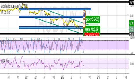 AUDJPY: Only way is UP for AUDJPY - BULLISH