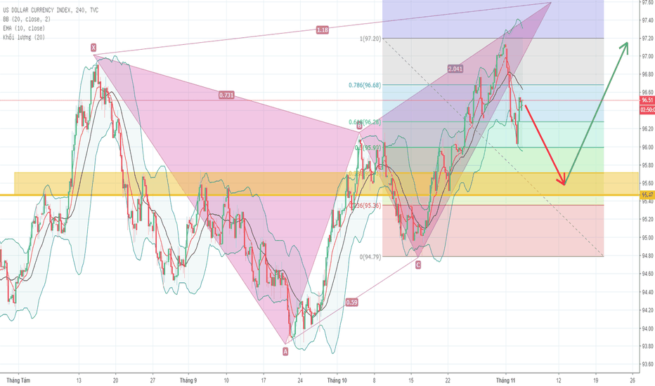 DXY: Khuyến nghị Sell DXY
