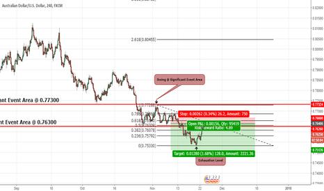 AUDUSD: AUD/USD - Incoming Bears