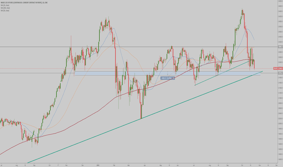 NY1!: Nikkei - support area I am watching.