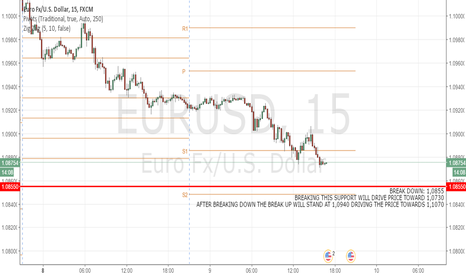EURUSD: EUR USD: Long until break Down