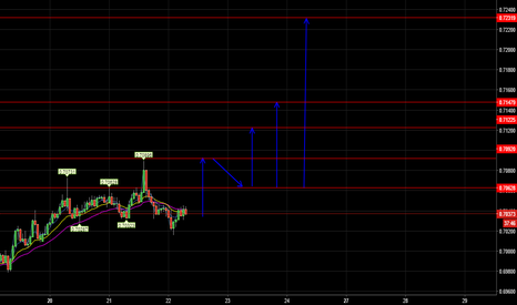 NZDUSD: NZD/USD LONG TARGETS