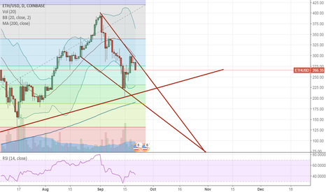 ETHUSD: Look, it's not complicated.