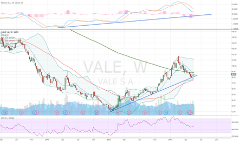 VALE: Just bounce over the uptrend support line in a weekly chart