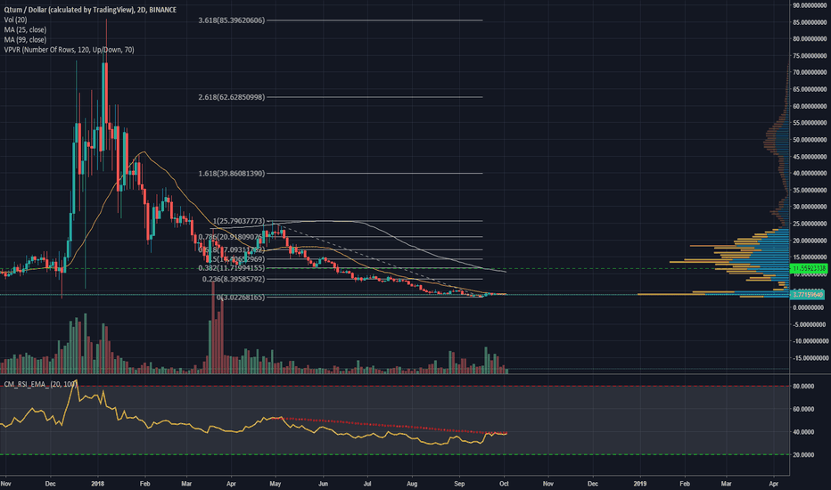 QTUMUSD: QTUM - Bottom Here Long