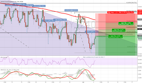 GBPJPY: GBPJPY Short 4h chart