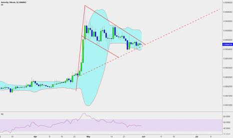 AEBTC: Aeternity Bull Flag / Symmetrical Triangle on Daily Chart