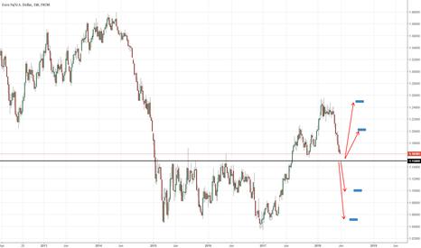 EURUSD: EURUSD heading towards critical price level