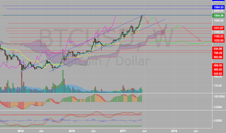 BTCUSD: Bitcoin uptrend might be about to end.