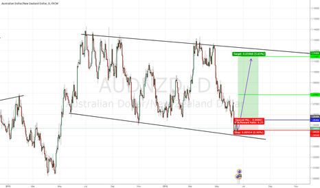 AUDNZD: blue line is entry red is sl green is tp1 and tp2