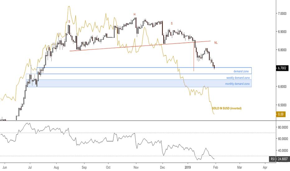USDCNY: Dollar v onshore yuan at H&S PO