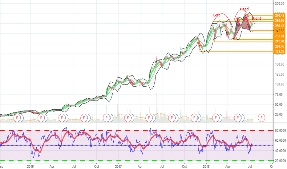 NVDA: Still pattern is yet to unfold for upside or downside.
