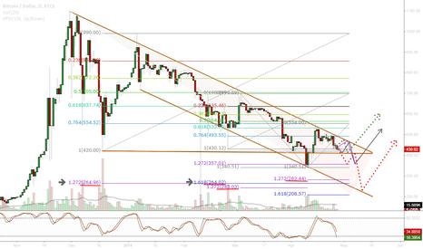 BTCUSD: BTC-e/USD Projection chart Final Update