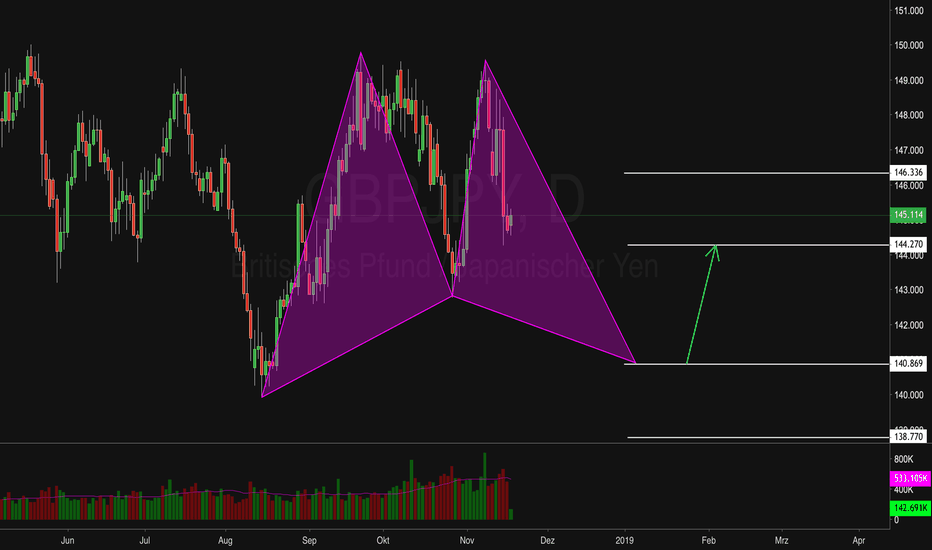 GBPJPY: Bullisches Gartley Pattern im GBPJPY Daily