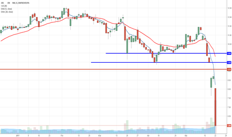 JBSS3: JBSS3 derrete após denúncia de insider trading
