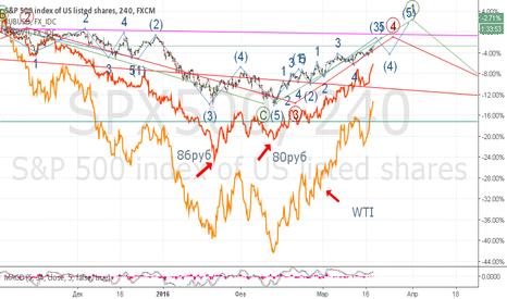 SPX500: S&P рулит рублём и нефтью и не хочет останавливаться:)