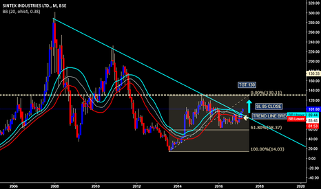 SINTEX: sintex long trend break
