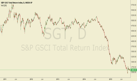 SGT: S&P Goldman Sachs Total Return Commodity Index