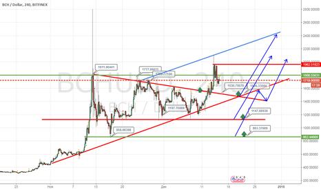 BCHUSD: Бесплатные сигналы для криптовалют – BitcoinCash/USD