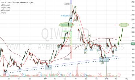 QIWI: QIWI PLC. Bulls Still Cautious.