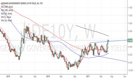 DE10Y: Buy EUR if German 10-yr yield breaks abv previous week's highwee