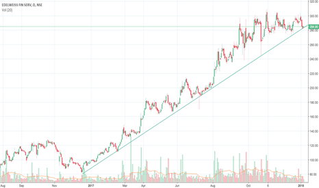 EDELWEISS: Edelweiss Financial Services kissing the trend line