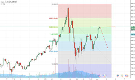 BTCUSD: Short due to resistance at level 0.618