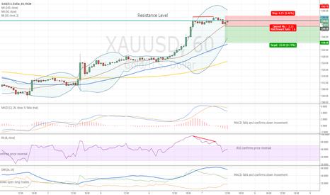 XAUUSD: Gold Bearish Divergence