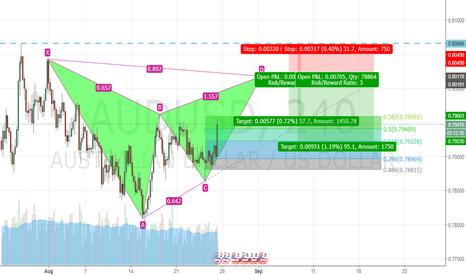 AUDUSD: Potential Bat Pattern forming on the 4h