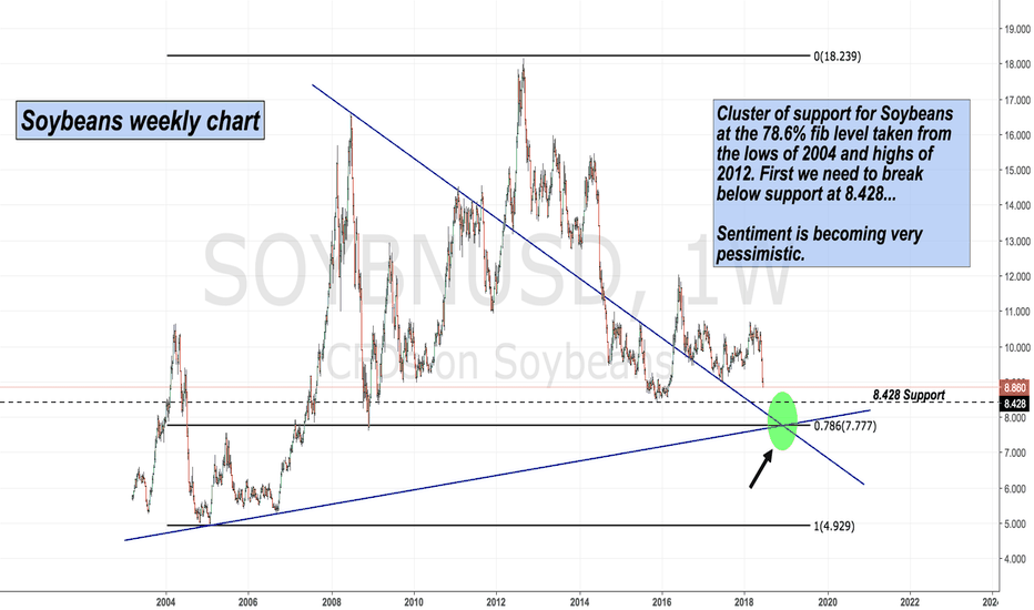 SOYBNUSD: Support for Soybeans !