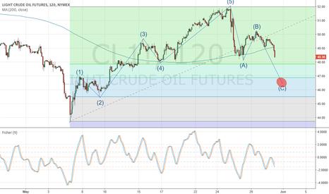 CL1!: ABC correction OIL