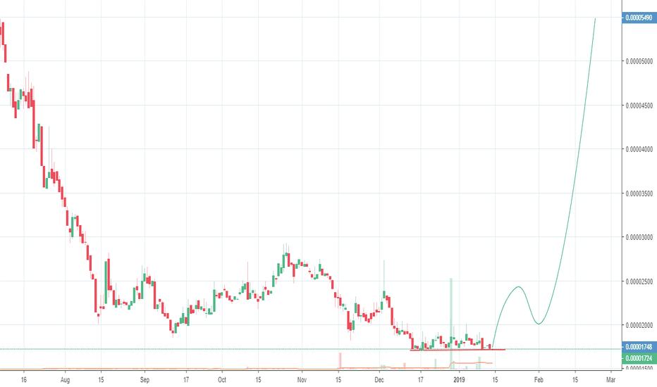 GNTBTC: GNT nice profit incoming!