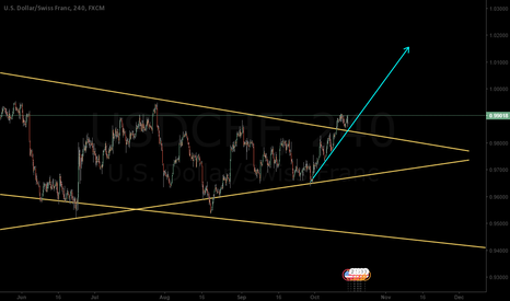 USDCHF: USDCHF retest of old resistance