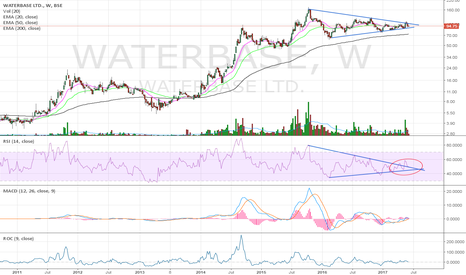 WATERBASE: Triangular breakout on the cards