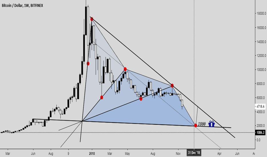 BTCUSD: New Year's Gift