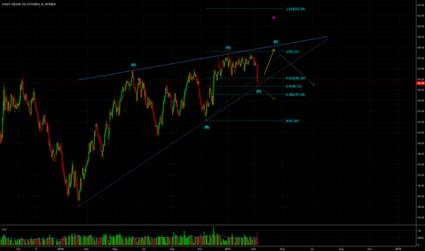 CL1!: This wavecount suggests one more leg up in the wedge