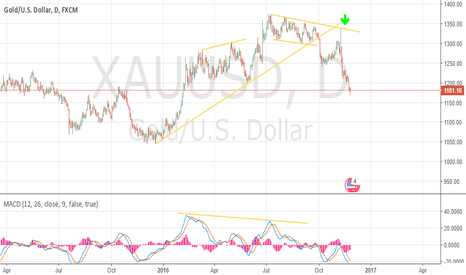 XAUUSD: Gold welcome to TRUMP